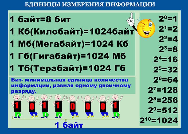Контрольная работа по информатике единицы измерения информации